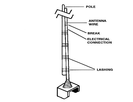 whip antenna calculator